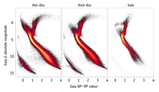 ESA Science & Technology - Gaia's Hertzsprung-Russell ... on horizontal branch, electron degeneracy pressure, red giant diagram, color–color diagram, blank hr diagram, simple hr diagram, rigel hr diagram, hayashi track, red clump, h-r diagram, protoplanetary nebula, hertzberg russell diagram,