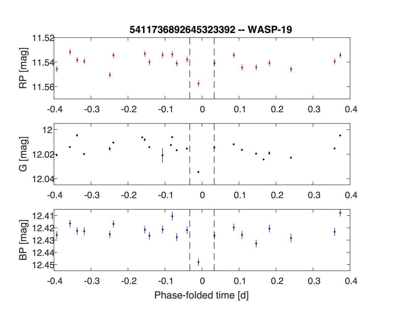 1567215191966-Gaia_WASP-19b_light_curve_1280.jpg