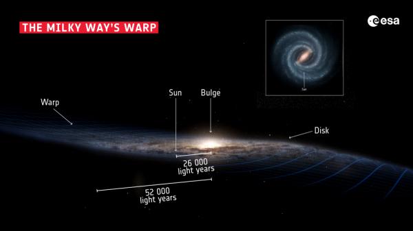 La struttura della nostra galassia, la Via Lattea.Credito: Stefan Payne-Wardenaar;Inserto: NASA / JPL-Caltech;Layout: ESA