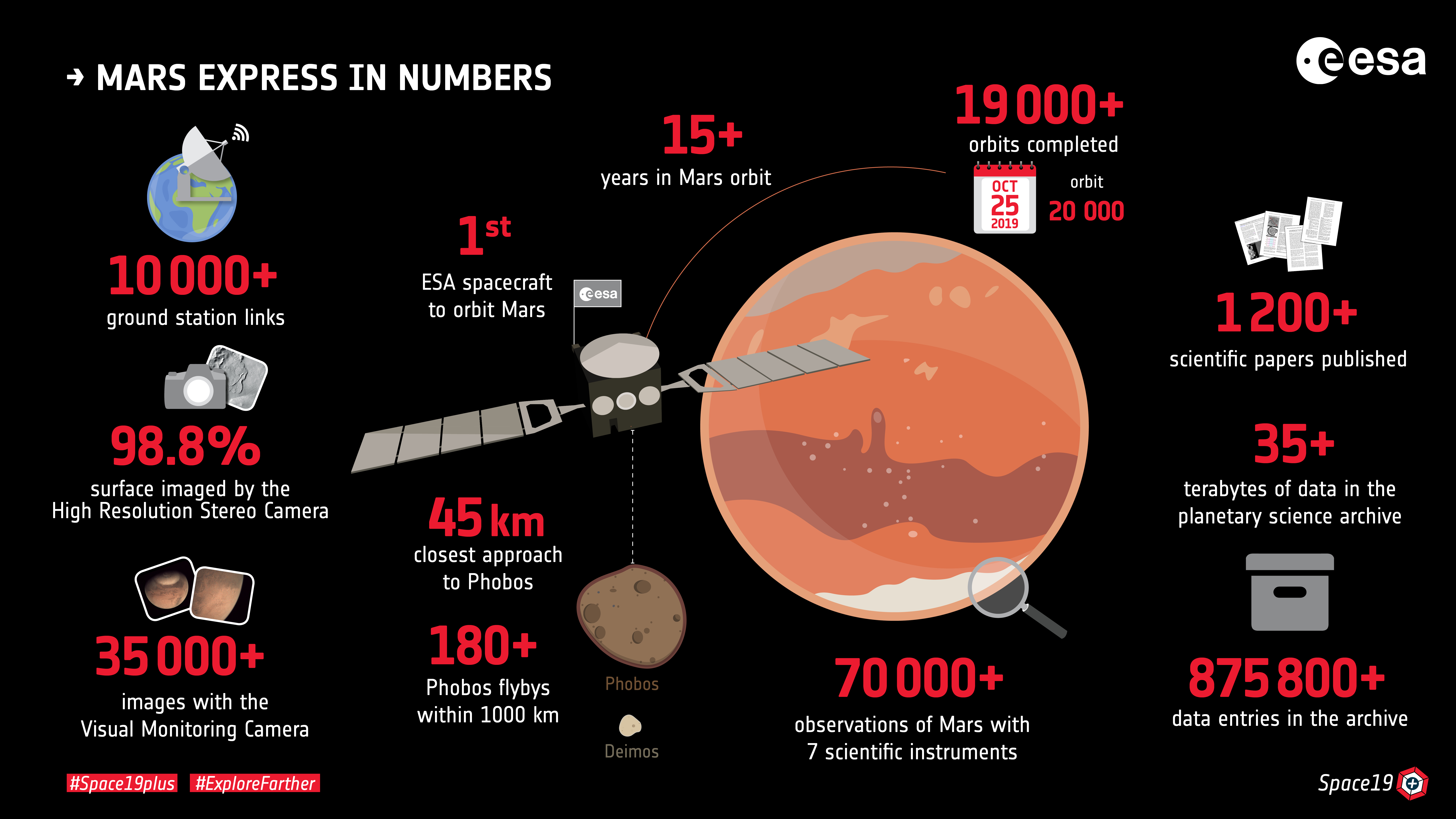 1567214004334-Mars_Express_in_numbers_2019.jpg
