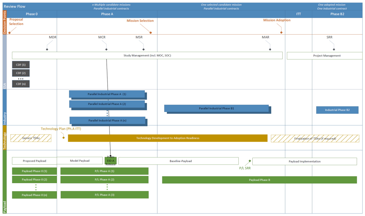 1567214408509-Mission_phases_and_project_lifecycle_1280w.jpg