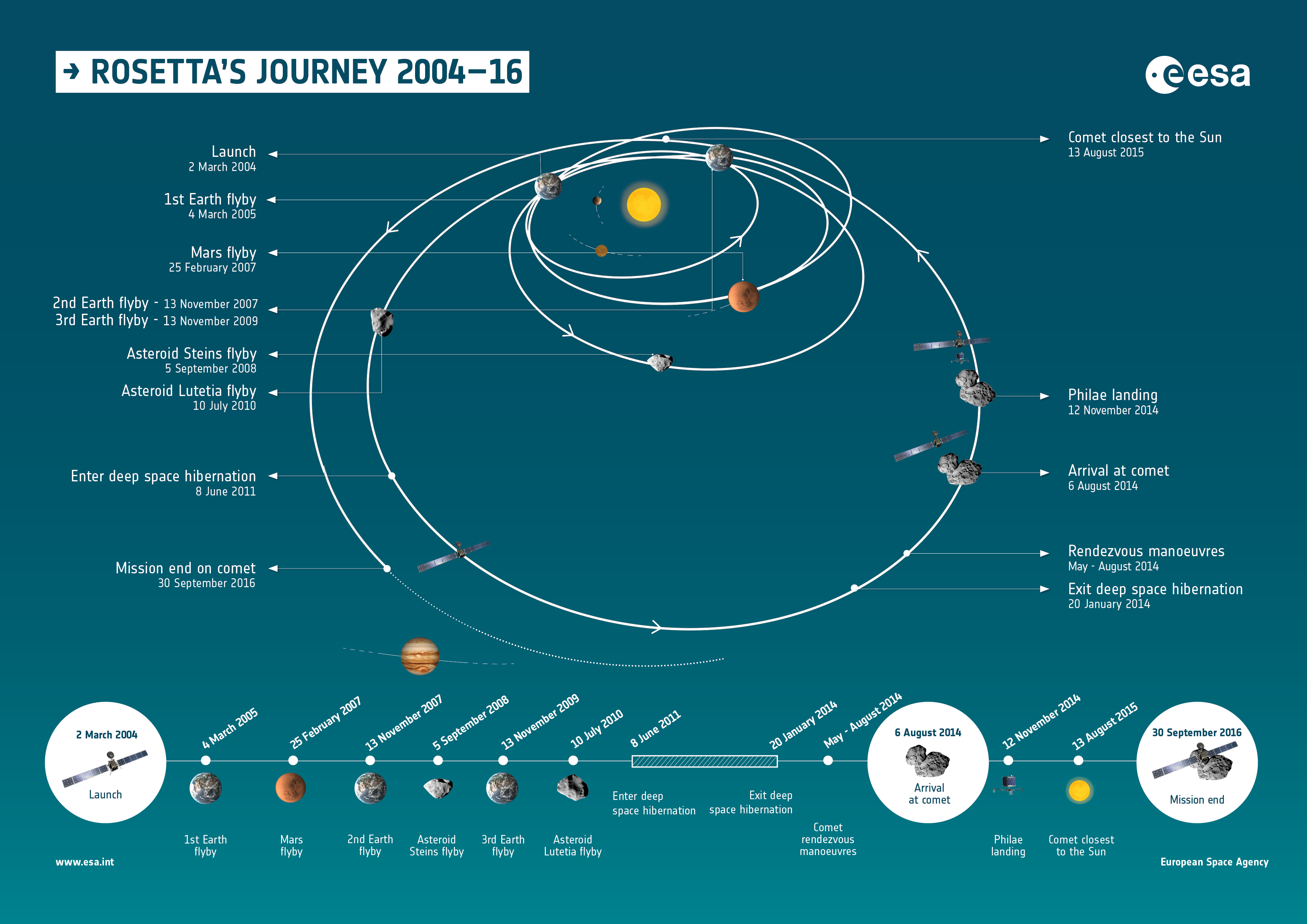 ESA Science & Technology: Rosetta's journey and timeline