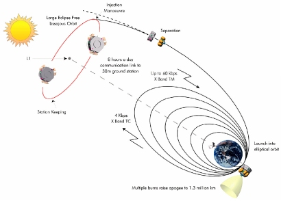 an overview of the geosynchronous orbits and the geostationary orbits in the physics Orbital dynamics - download as  ascending node figure 1 physics   geostationary orbits are popular for communication satellites because the corresponding.