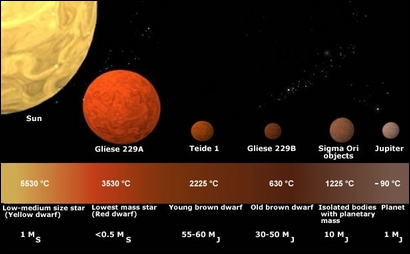 ESA Science & Technology: Is it a star? Is it a planet?