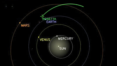 position in the solar system - photo #49