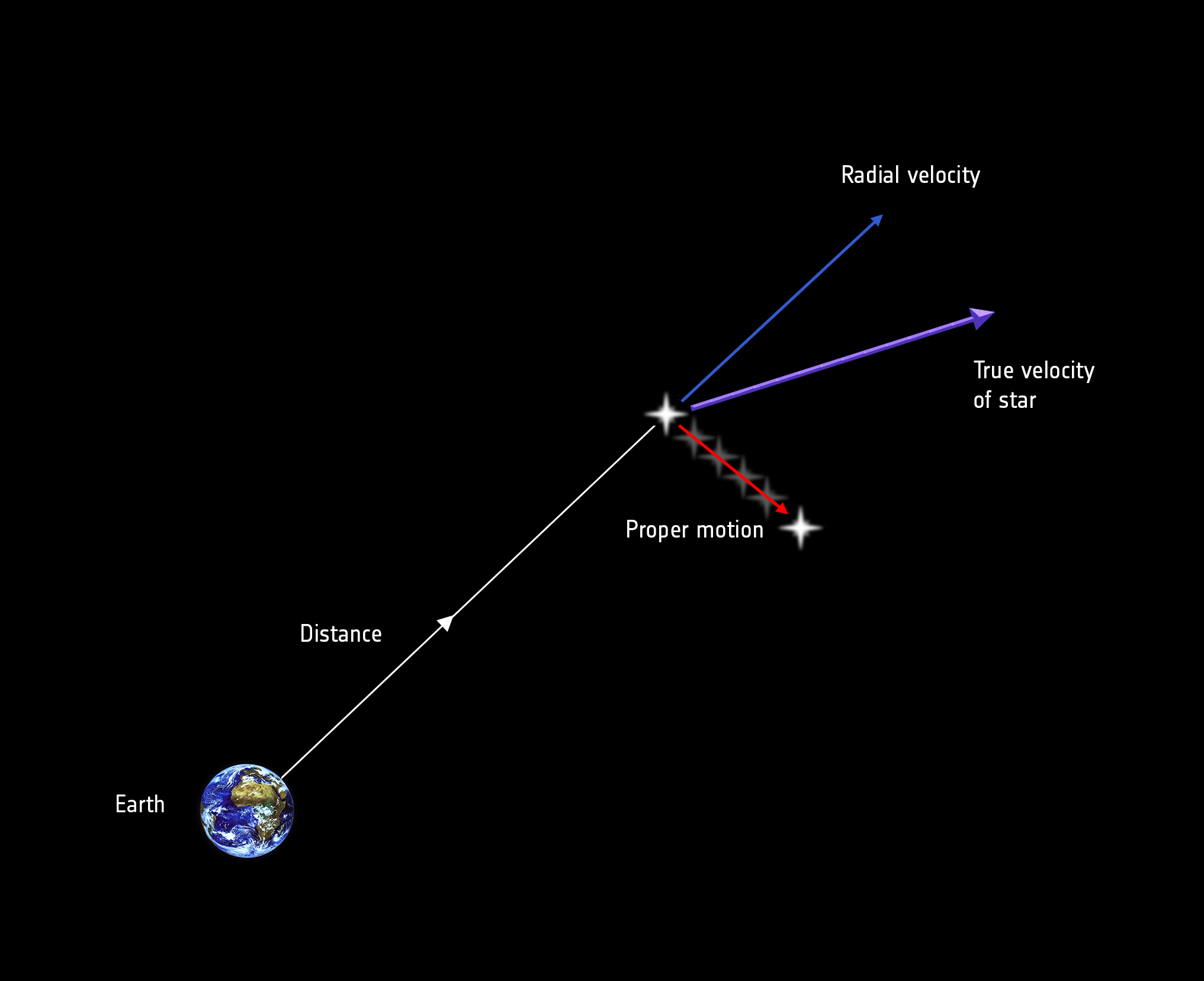 ESA Science & Technology: Stellar motion