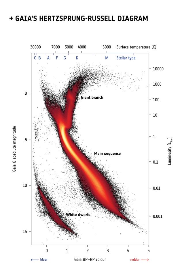 Esa Science Technology Gaias Hertzsprung Russell Diagram