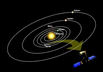 ESA Science & Technology: Diagram showing orbital positions of the ...