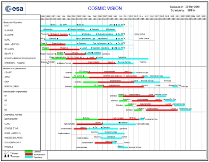 Esa cosmic vision selection