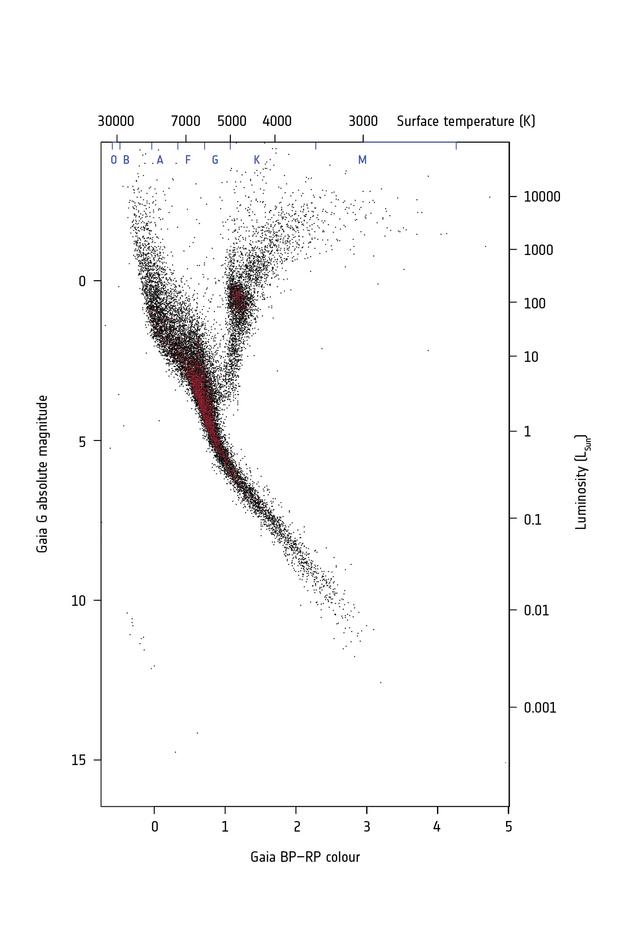 Esa Science Technology Hipparcos Hertzsprung Russell Diagram