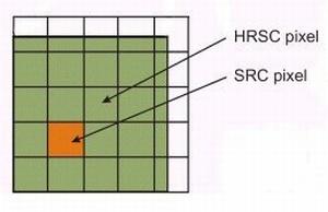 A super resolution pixel inside a high resolution pixel.
