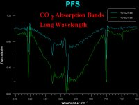 Absorption spectra taken with PFS in the laboratory showing the main carbon dioxide absorption bands (660 wavenumber ~15 µm).