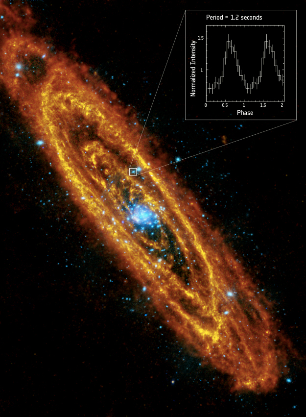 Andromeda, or M31, is a spiral galaxy similar to our own Milky Way. For the first time, a spinning neutron star has been inferred in XMM-Newton data. Inset: Light curve of the source, known as 3XMM J004301.4+413017, as analysed by XMM-Newton's European Photon Imaging Camera, EPIC. The source has a period of 1.2 seconds, consistent with a spinning neutron star.