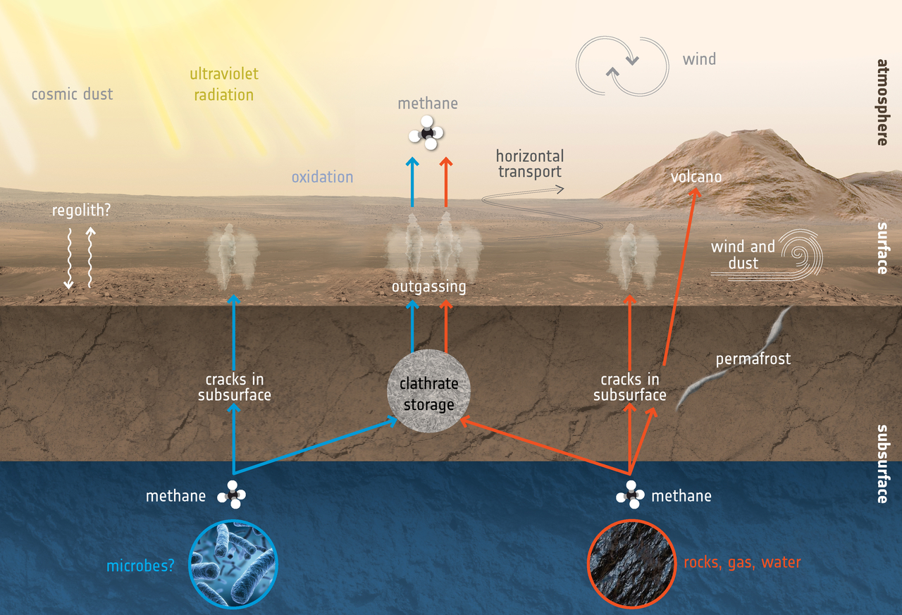 Mars methane mystery may be solved after major discovery