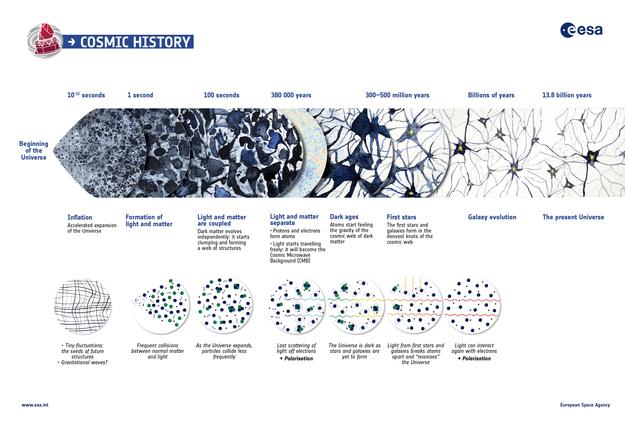 Un resumen de los casi 14 mil millones de años de historia de nuestro Universo. Crédito: ESA.