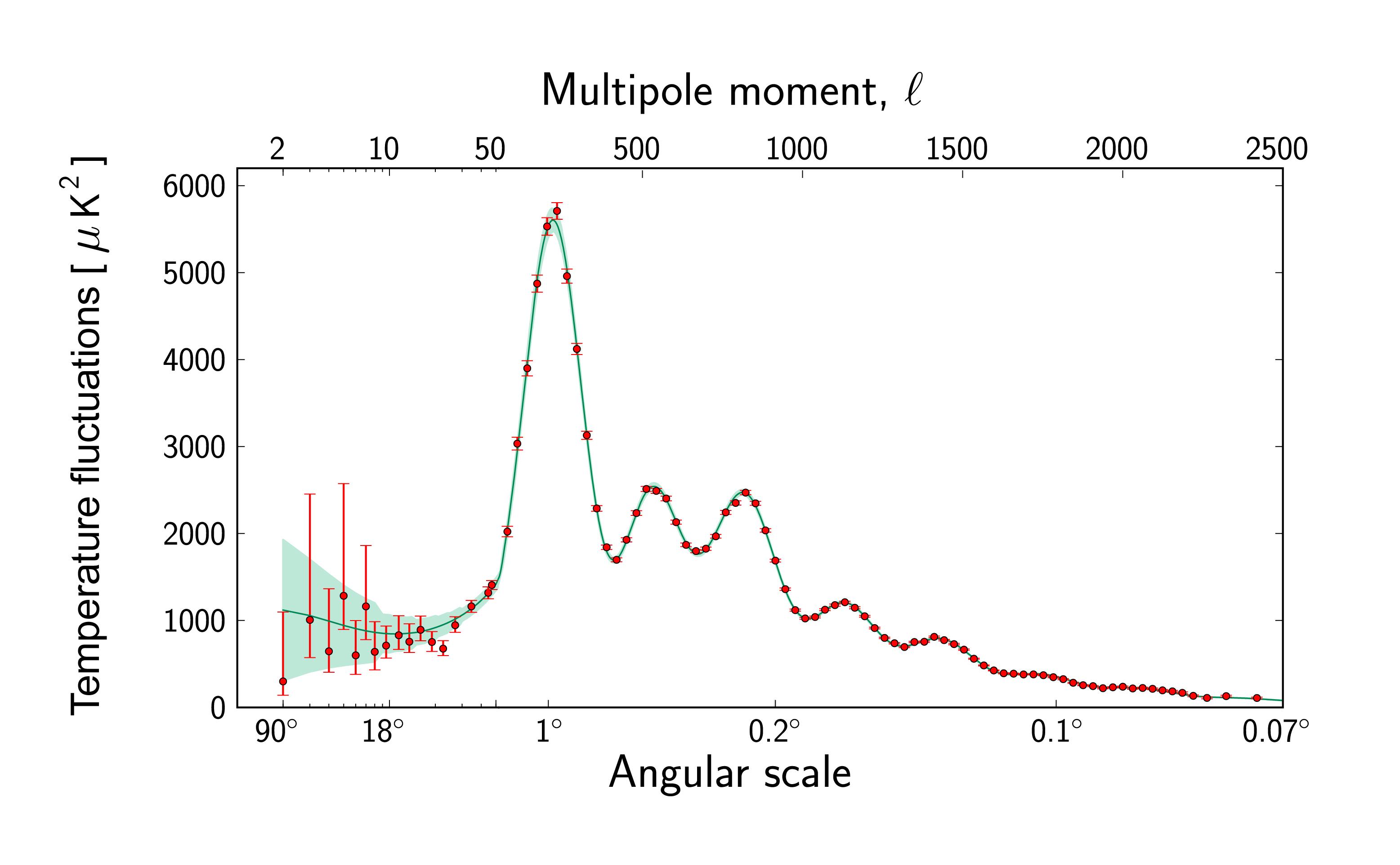 Esa Science Amp Technology Planck S Power Spectrum Of