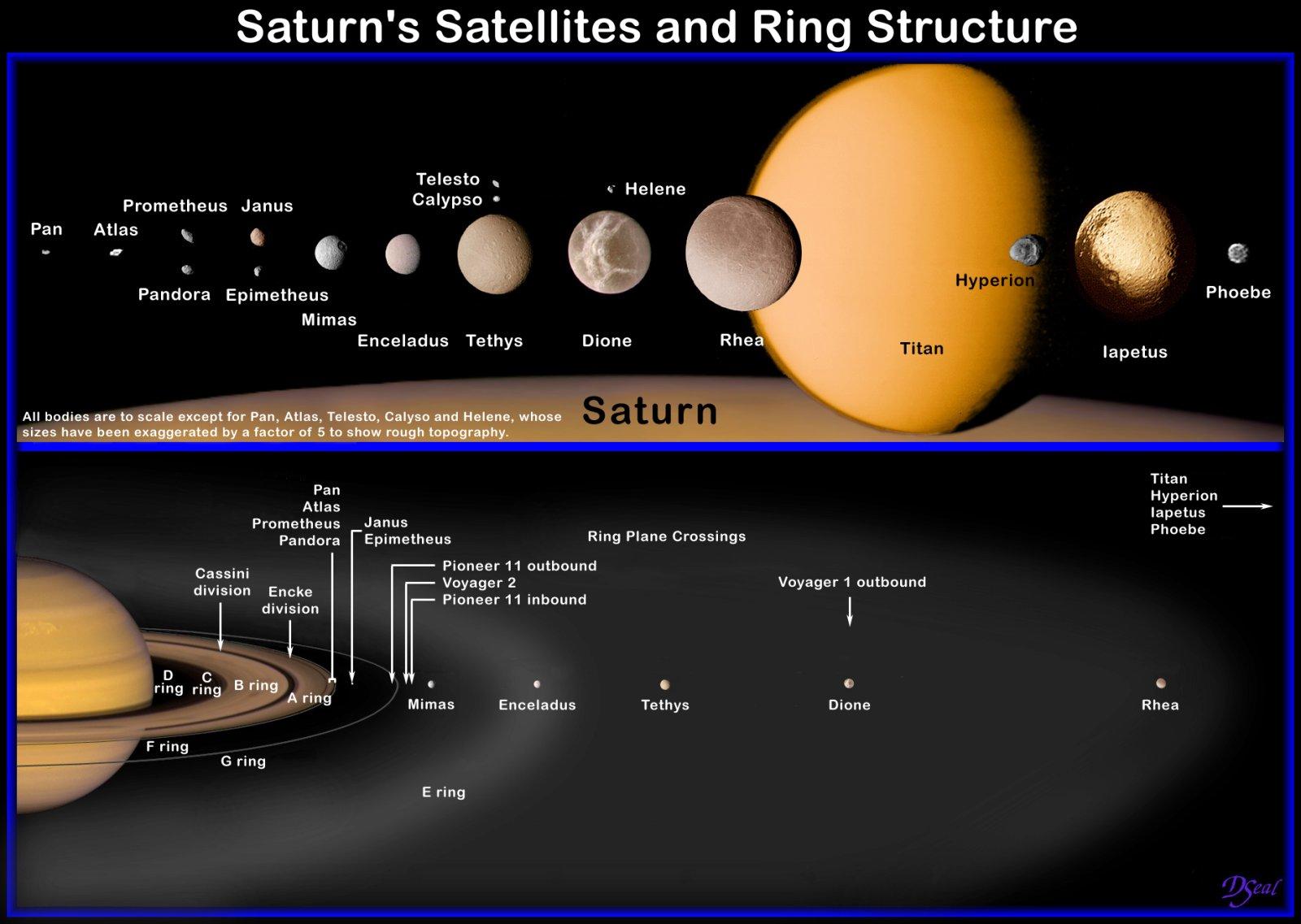Les Satellites De Saturne Astronomie Et Astrophysique