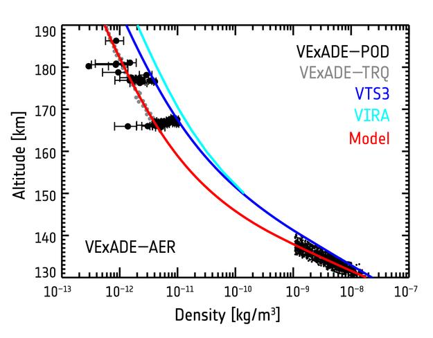http://sci.esa.int/science-e-media/img/88/Venus_Express_ADE_polar_atmospheric_density_profile_625.jpg
