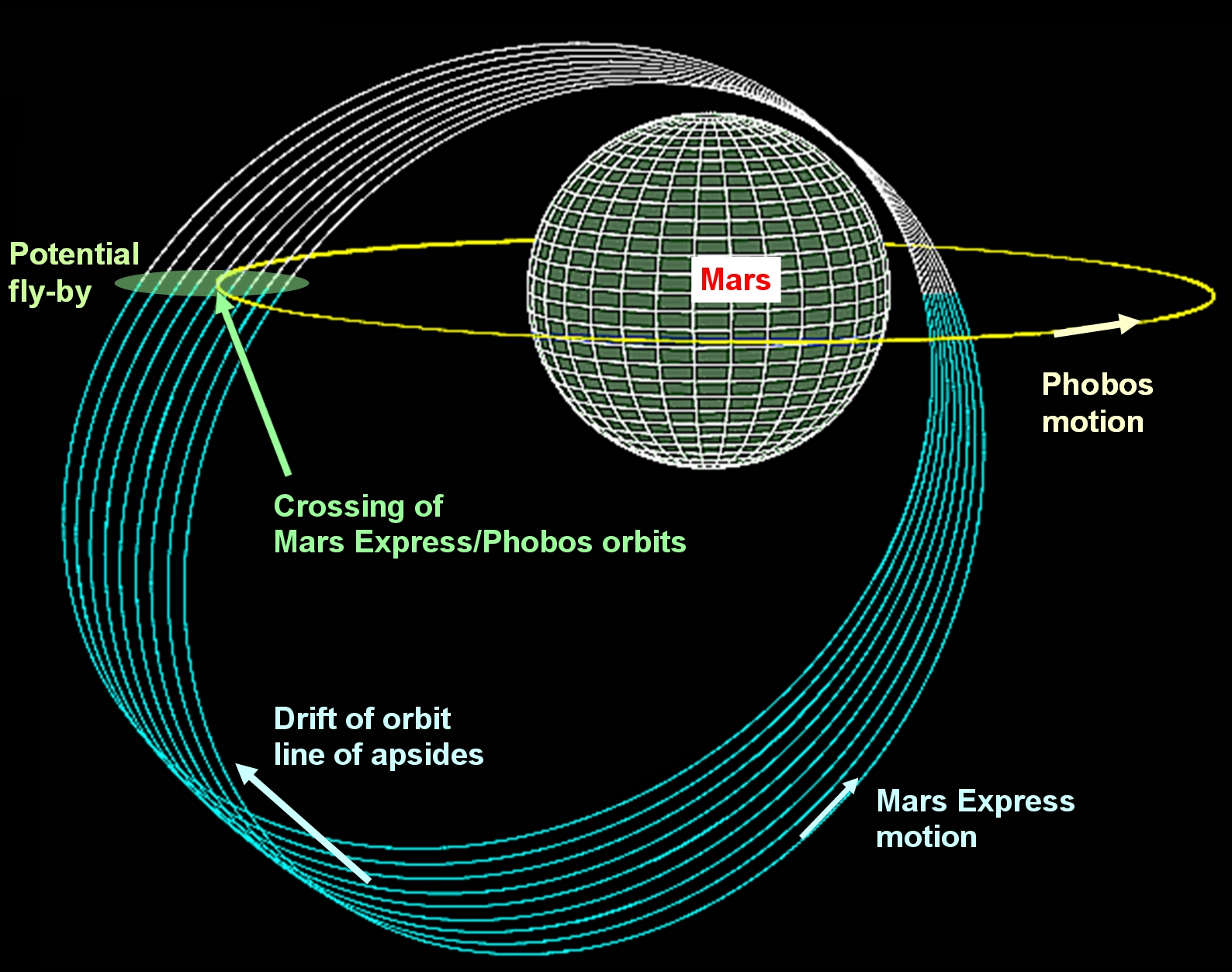 ESA Science & Technology: Crossing of the Mars Express and ...