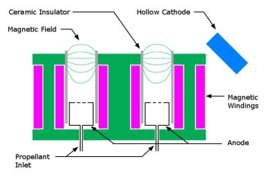 Schematic cross section of stationary plasma thruster