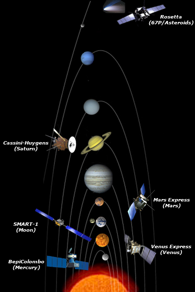 esa science technology solar system