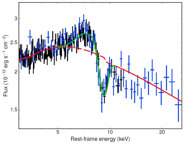 XMM-Newton and NuSTAR spectrum of the ...