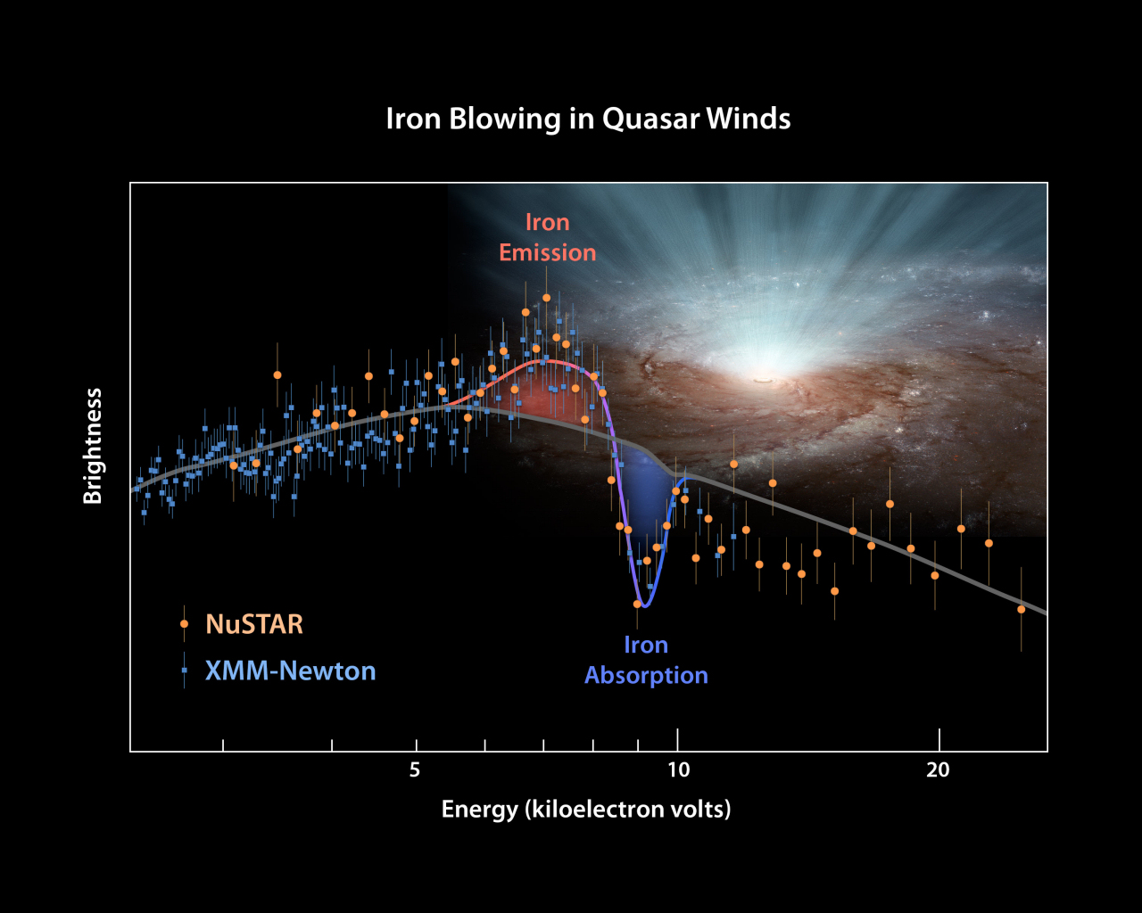 ESA Science & Technology: XMM-Newton and NuSTAR spectrum of the ...