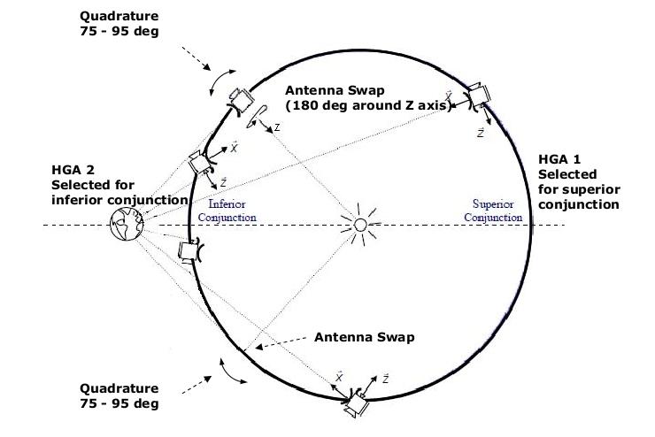 ESA Science & Technology: Quad...