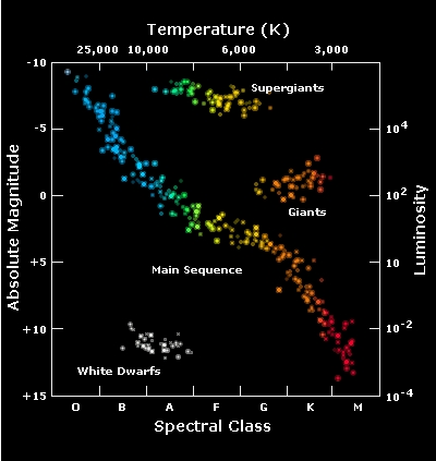 Esa science technology stellar radiation stellar types hertzsprung russell diagram ccuart Gallery