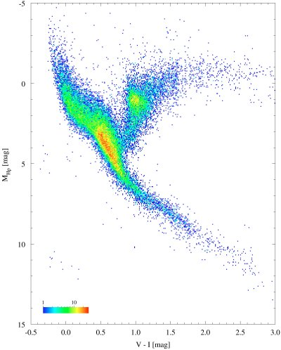 Esa science technology stellar radiation stellar types hertzsprung russell diagram ccuart Choice Image