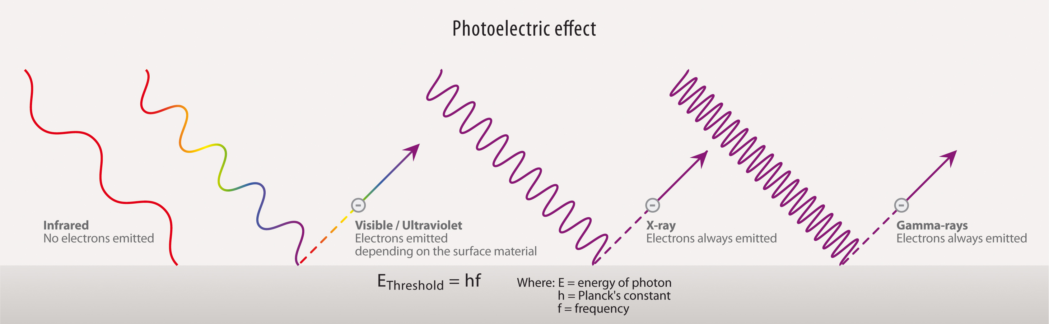 the photoelectric effect A material that can exhibit the photoelectric effect is said to be photoemissive electrons ejected by the photoelectric effect are called photoelectrons  the photoelectric effect will not occur when the frequency of the incident light is less than the threshold frequency.