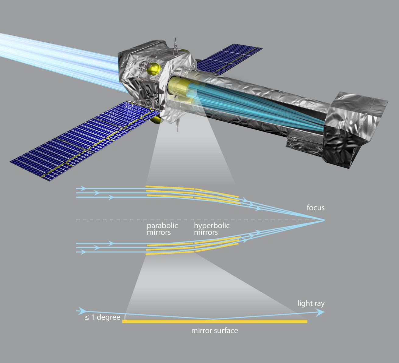 xmm spacecraft - photo #37