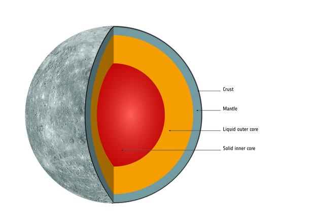 interior of mercury - annotated