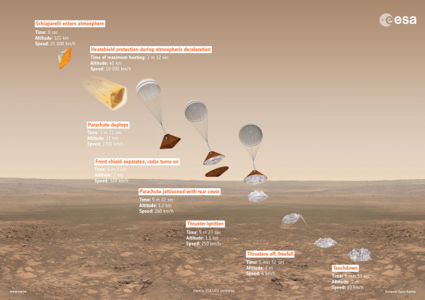 ExoMars2016_descent_sequence_600w.jpg