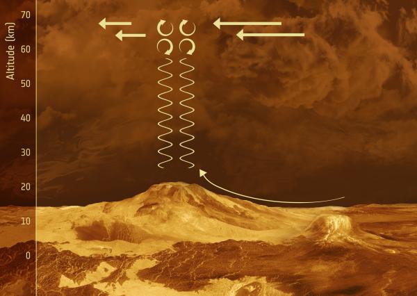 Gravity waves on Venus. Credit: ESA