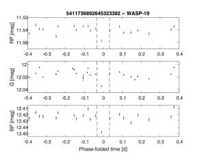Gaia ha piegato la curva di luce di WASP-19b.Credito: ESA / Gaia / DPAC / CU7