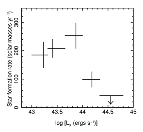 Star formation rate as a function of X-ray brightness for a sample of high-redshift galaxies