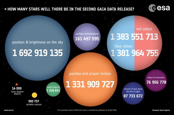 Připravuje se zveřejnění druhého data setu mise Gaia, která mapuje hvězdy v naší galaxii