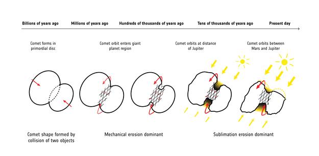 evolution of rosetta's comet over 4 5 billion years