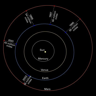 Esa Science Technology Mars Oppositions Solar System Diagram