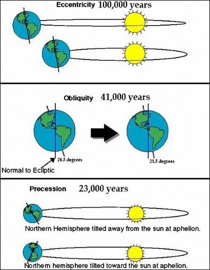 ESA Science & Technology: Milankovitch's model of Earth's ...