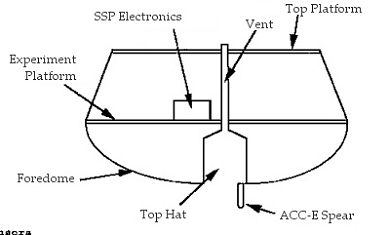 Schematic of Probe in surface configuration with components of Surface Science Package.