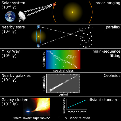how to connect redshift to expand of the universe