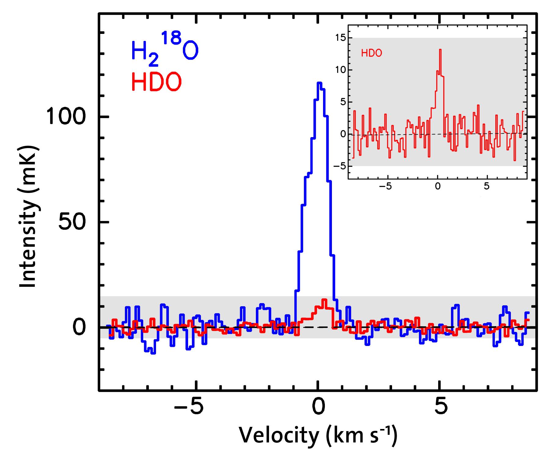 Vattenlinjer i spektrat från kometen 103P/Hartley 2 med instrumentet HIFI på Herschel. Bild: Paul Hartogh, Max-Planck-Institut für Sonnensystemforschung