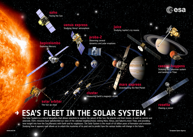Solar and planetary exploration missions - ESA's fleet across the spectrum
