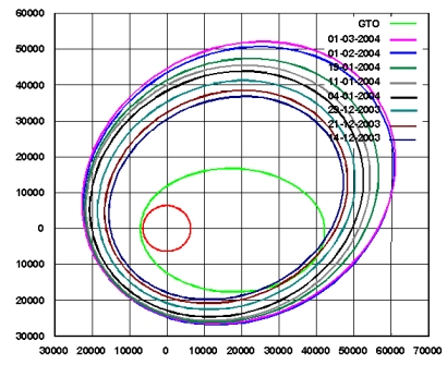 SMART-1 Orbital Plot. Click for larger image.