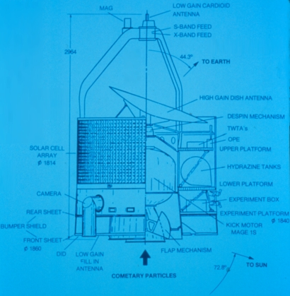 ESA Science & Technology: Diagram of Giotto Spacecraft