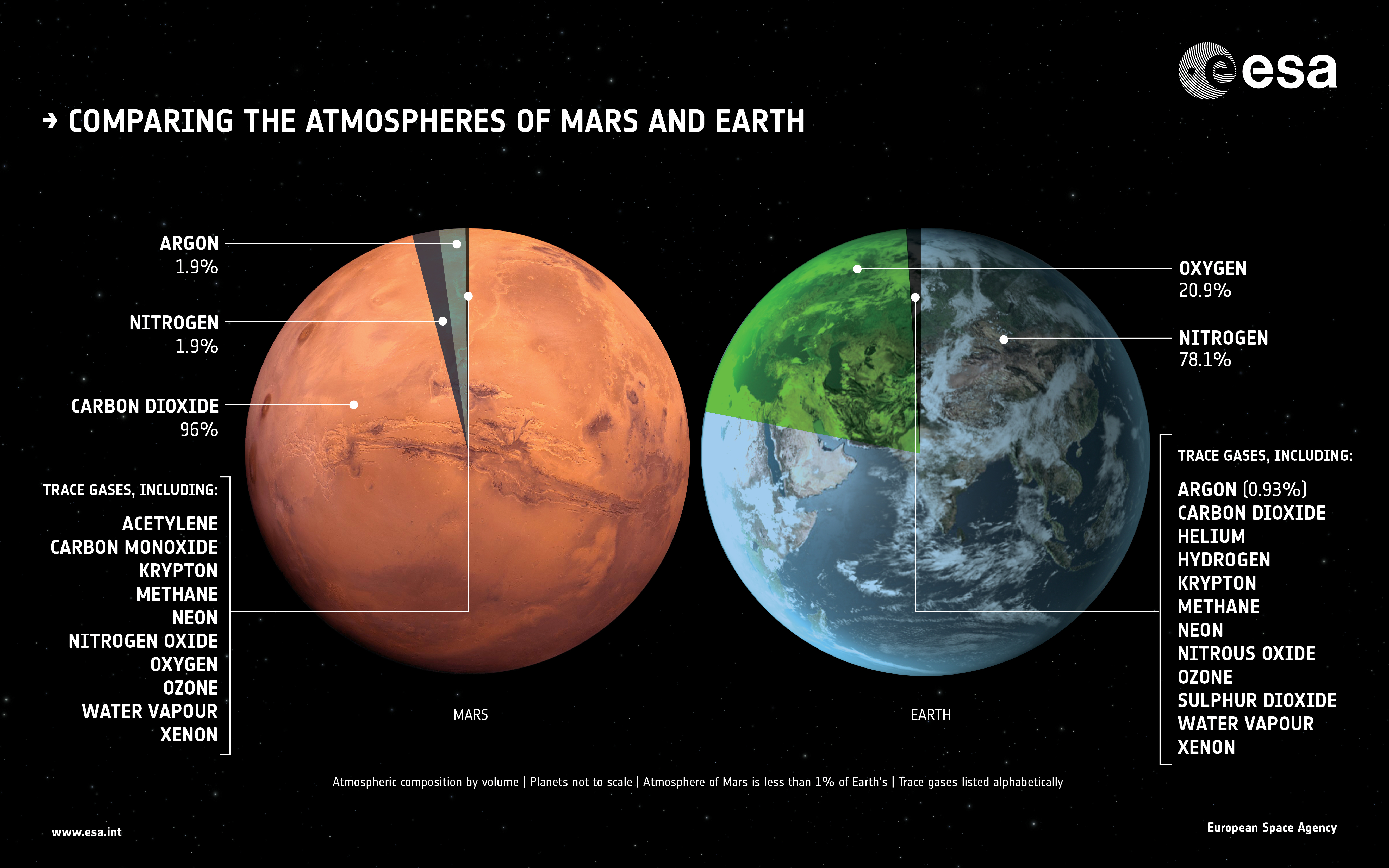 the atmosphere of mars and the Middle atmosphere: mars has a jetstream, which flows in this region upper atmosphere, or thermosphere: this region has very high temperatures the main component of the atmosphere of mars is carbon dioxide (co2) during the martian winter the poles are in continual darkness and the.