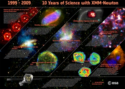 10 Years Of Science With XMM Newton Anniversary Poster