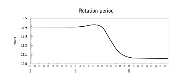 Esa Science Technology Comet Rotation Period